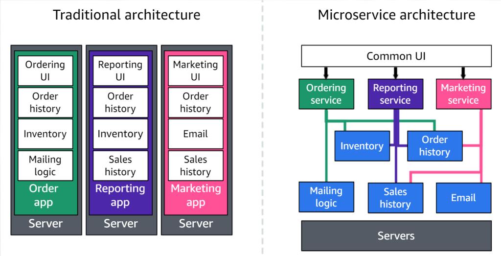 illustration application monolithique par rapport à de nouveaux services en débit