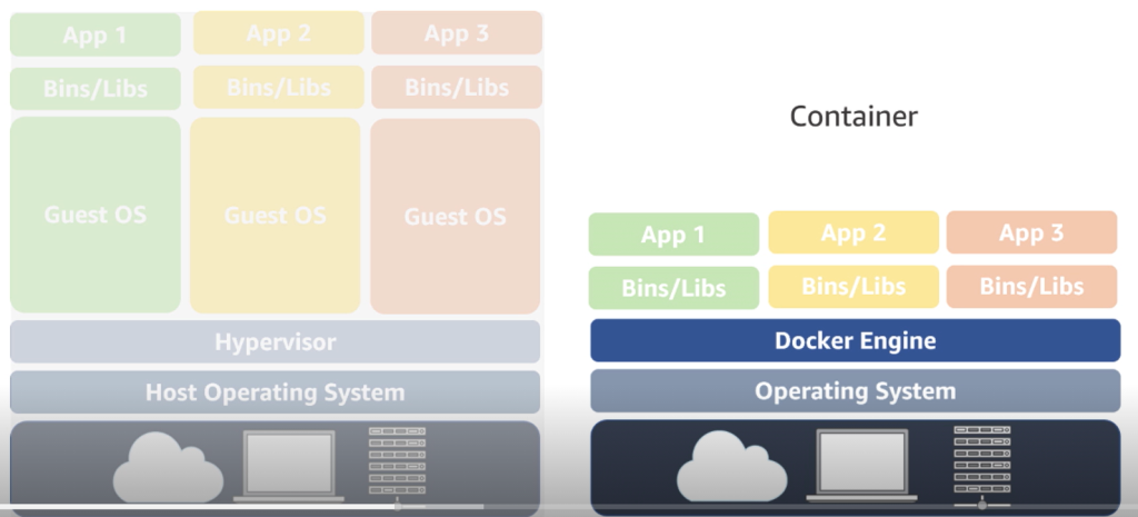 comparaison entre virtualisation et containerisation