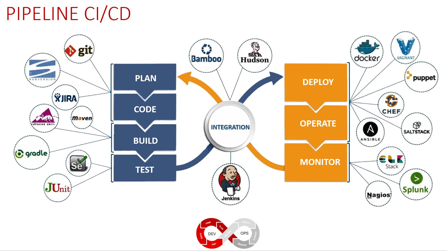Pipeline CI/CD-DevOps