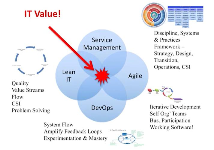 IT-Value-DevOps