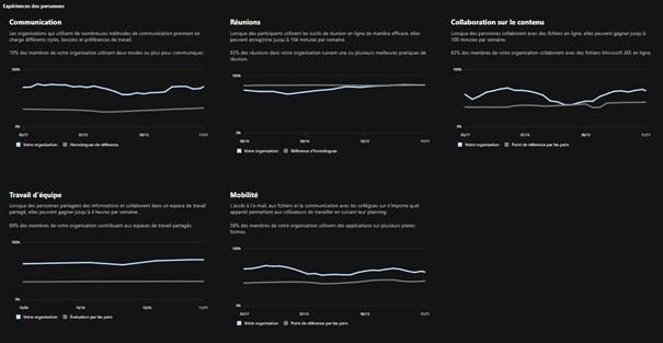 Score de productivité- Synapsys IT