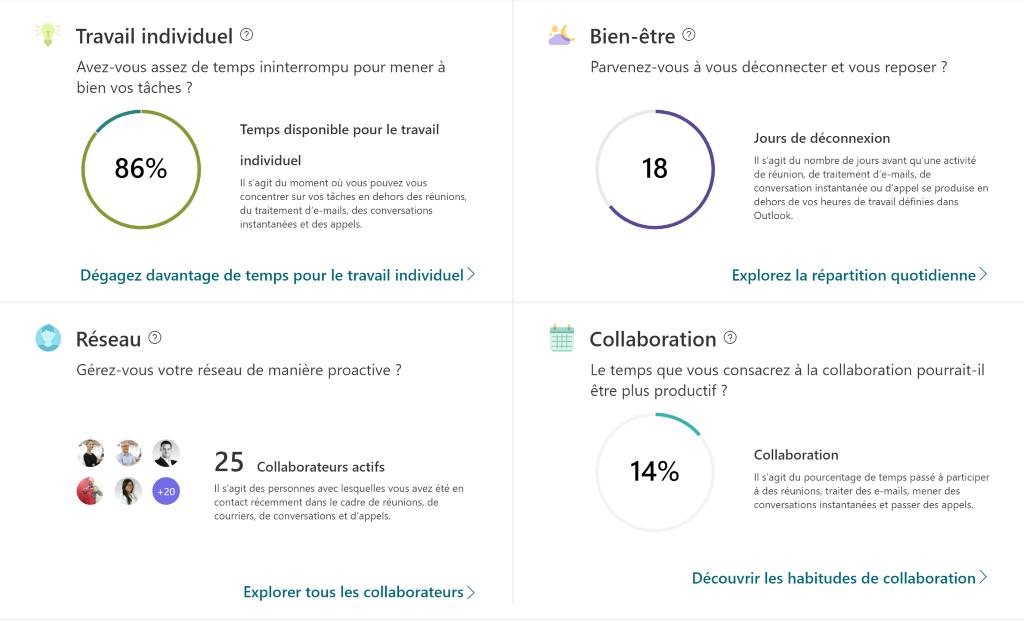 diagnostic quantitatif travail individuel réseau bien-être collaboration