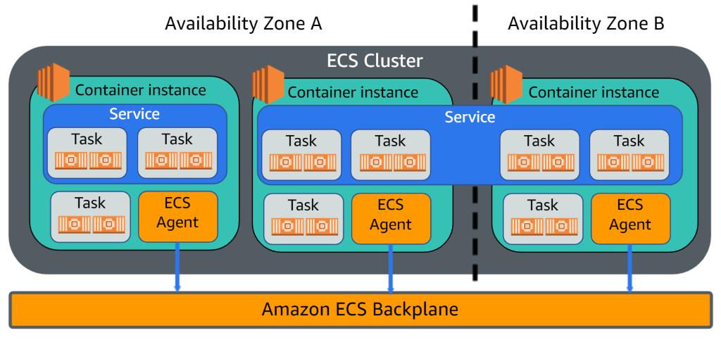 Exemple de cluster ECS