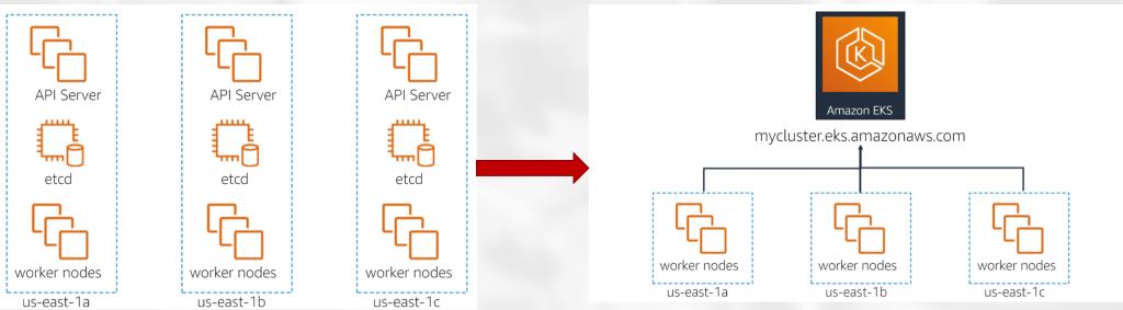 différence entre un cluster Kub et EKS