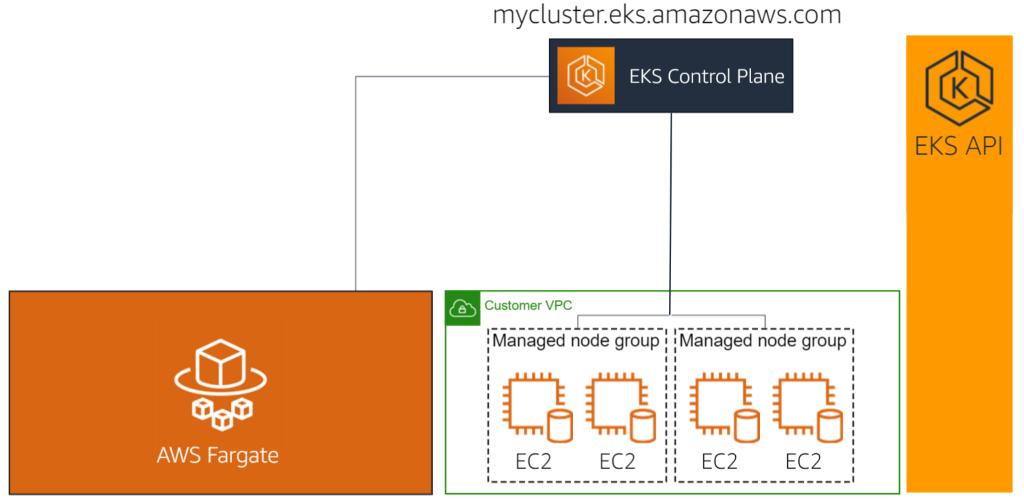 Exemple de cluster EKS mixte